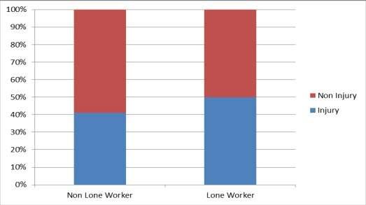 Lone workers NHS graph